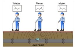 ricerca perdite acqua occulte  CAMPIGLIA DEI BERICI